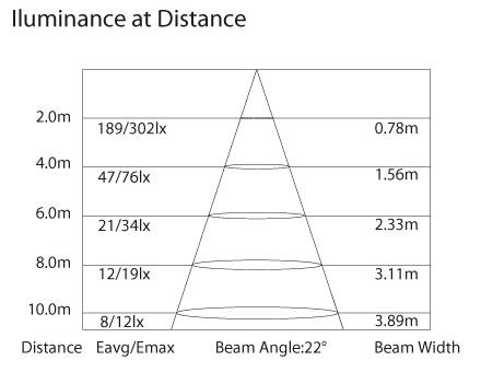 APARISPOT X2 illuminance