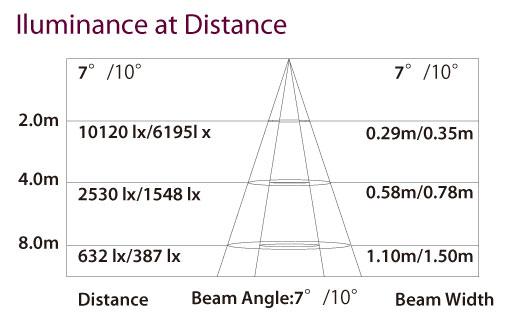 Iluminance at Distance