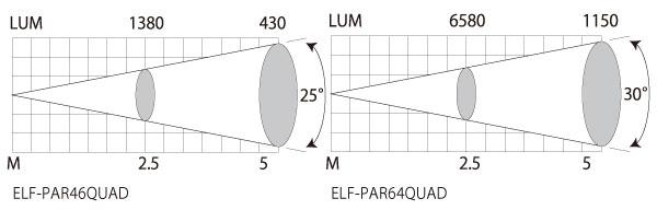 el_elf_par_light