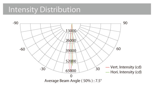 SUPER SOLAR intensity