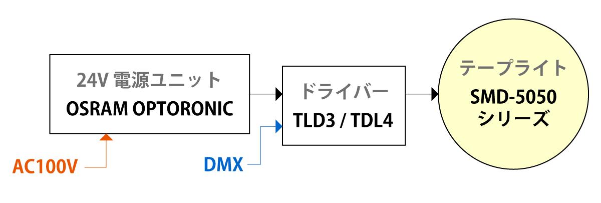 TLD3 /TLD4接続方法