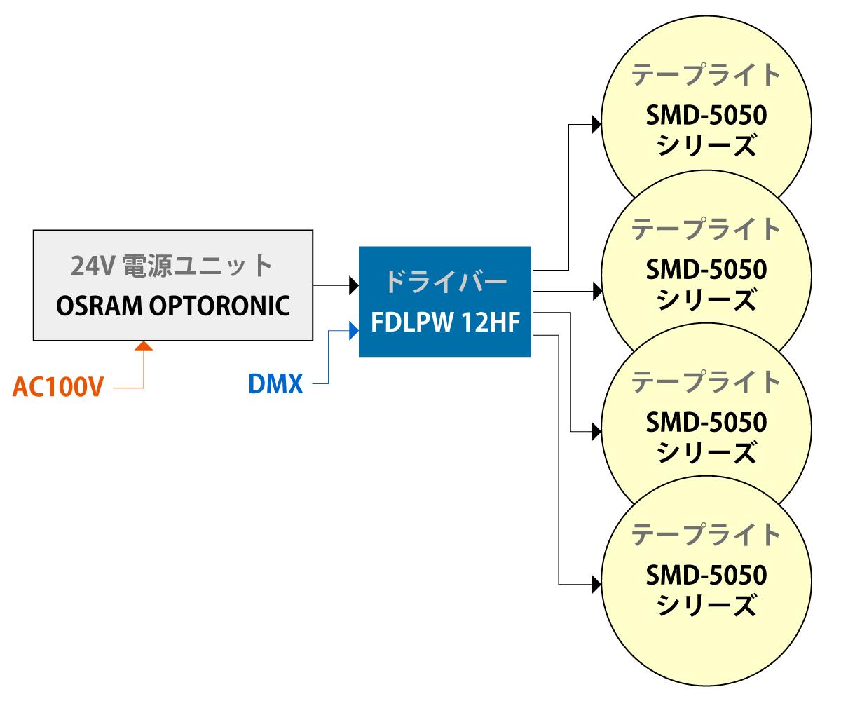 FDLPW 12HF接続方法